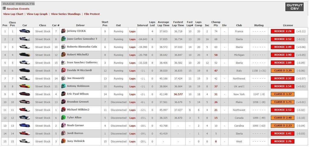 Joe Howard's Latest Race 4-3-2017 7th Place