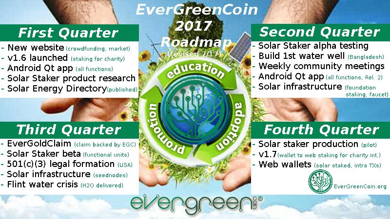 EverGreenCoin 2017 Roadmap (revised 7/17)